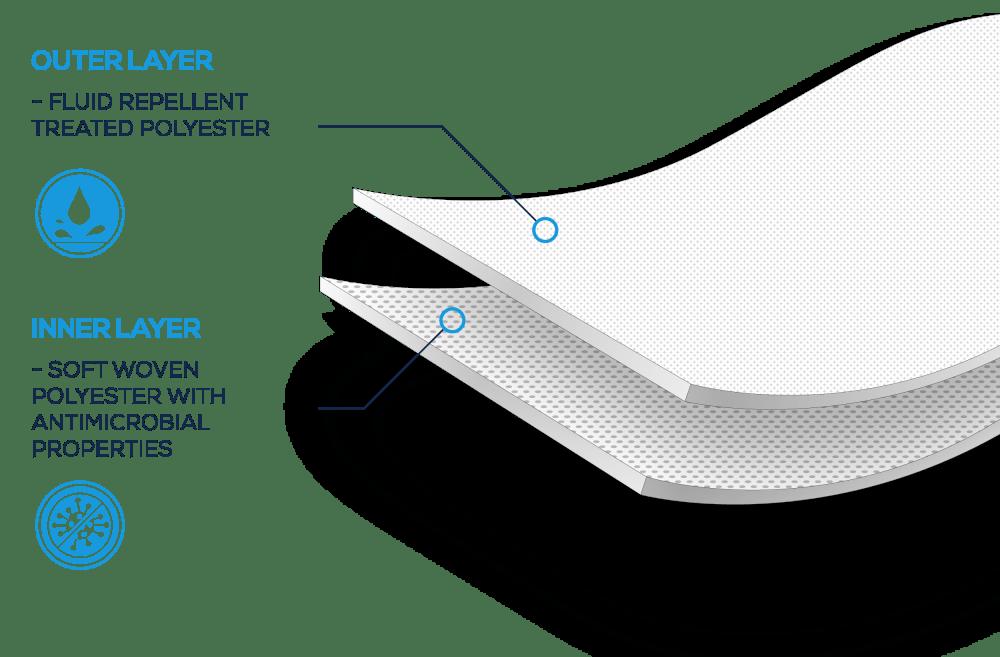 Custom Face Mask Masks Technology